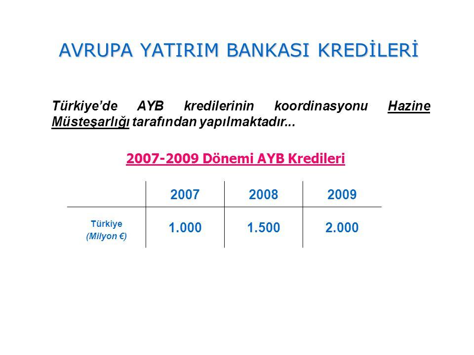 Türkiye'de AYB kredilerinin koordinasyonu Hazine Müsteşarlığı tarafından yapılmaktadır... 200720082009 Türkiye (Milyon €) 1.0001.5002.000 2007-2009 Dö