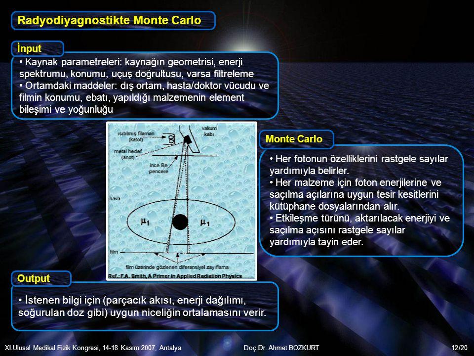 /20 Kaynak parametreleri: kaynağın geometrisi, enerji spektrumu, konumu, uçuş doğrultusu, varsa filtreleme Ortamdaki maddeler: dış ortam, hasta/doktor
