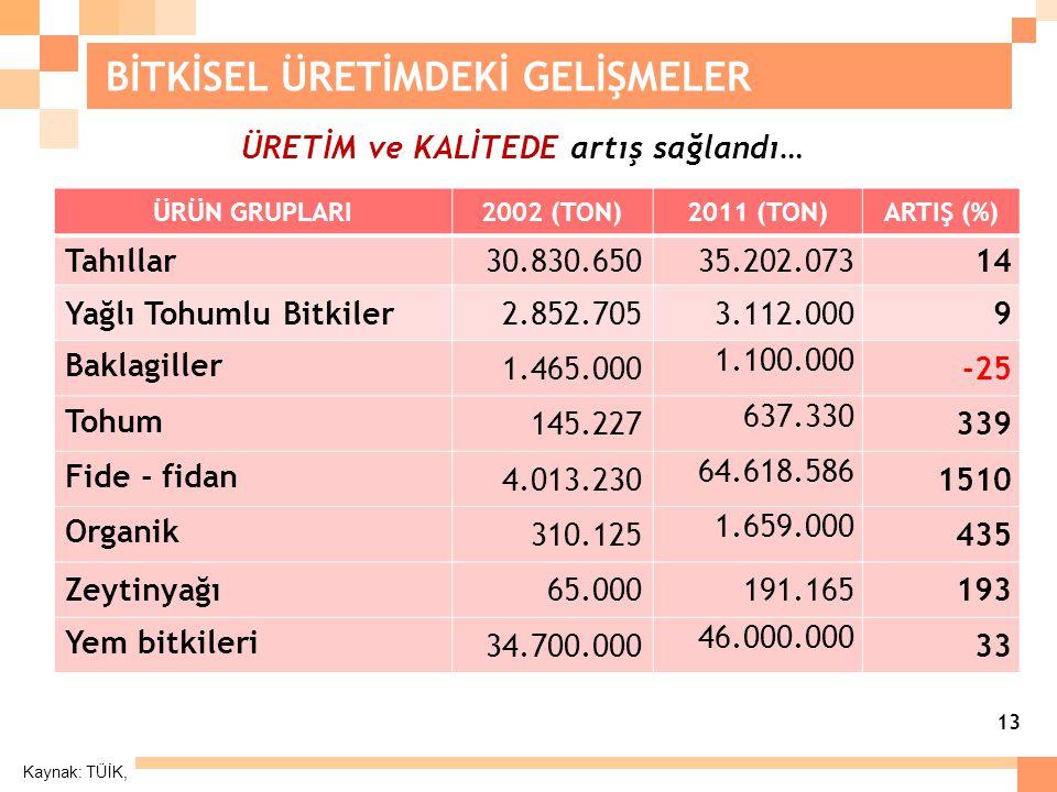 13 BİTKİSEL ÜRETİMDEKİ GELİŞMELER Kaynak: TÜİK, ÜRÜN GRUPLARI2002 (TON)2011 (TON)ARTIŞ (%) Tahıllar 30.830.65035.202.07314 Yağlı Tohumlu Bitkiler2.852