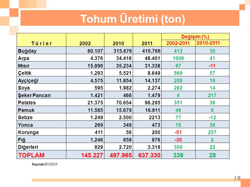 19 Tohum Üretimi (ton) Kaynak:BÜGEM T ü r l e r200220102011 Değişim (%) 2002-2011 2010-2011 Buğday80.107315.676410.76641330 Arpa4.37634.41648.40110064