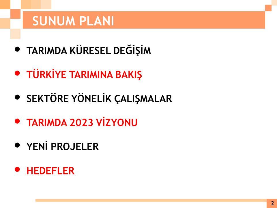 200223,7 Milyar $ 2011 61,8 Milyar $ Artış % 161 Hedef 150 Milyar $ … Türkiye, dünyada tarımsal ekonomik büyüklük açısından, 2002 yılında Avrupa'da 4.
