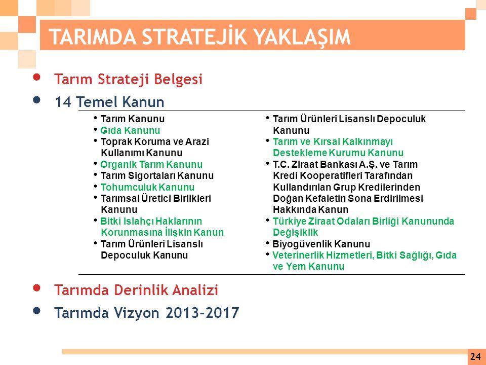 Tarım Strateji Belgesi 14 Temel Kanun Tarımda Derinlik Analizi Tarımda Vizyon 2013-2017 Tarım Kanunu Gıda Kanunu Toprak Koruma ve Arazi Kullanımı Kanu