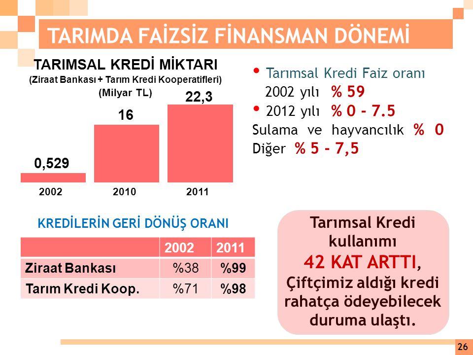 Tarımsal Kredi Faiz oranı 2002 yılı % 59 2012 yılı % 0 - 7.5 Sulama ve hayvancılık % 0 Diğer % 5 - 7,5 KREDİLERİN GERİ DÖNÜŞ ORANI 22,3 16 0,529 20022
