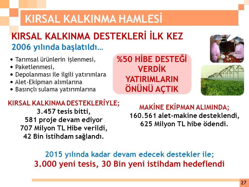 KIRSAL KALKINMA DESTEKLERİ İLK KEZ 2006 yılında başlatıldı… KIRSAL KALKINMA DESTEKLERİYLE; 3.457 tesis bitti, 581 proje devam ediyor 707 Milyon TL Hib