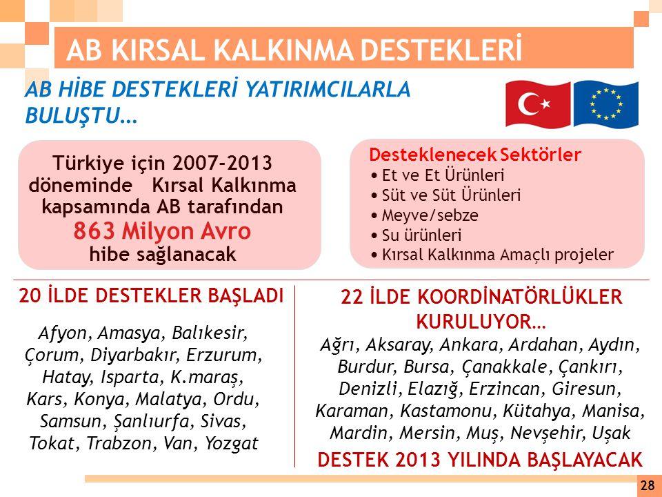 AB HİBE DESTEKLERİ YATIRIMCILARLA BULUŞTU … Türkiye için 2007-2013 döneminde Kırsal Kalkınma kapsamında AB tarafından 863 Milyon Avro hibe sağlanacak