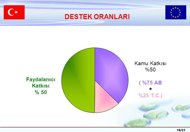 16/31 DESTEK ORANLARI Kamu Katkısı %50 ( %75 AB + %25 T.C.) Faydalanıcı Katkısı % 50