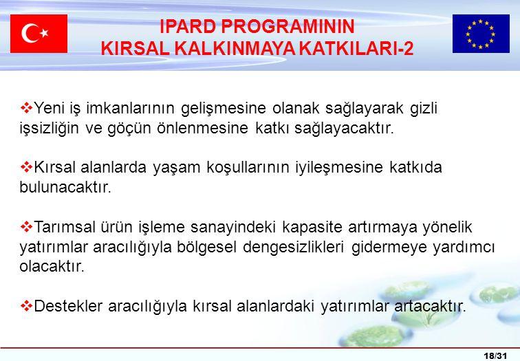 18/31 IPARD PROGRAMININ KIRSAL KALKINMAYA KATKILARI-2  Yeni iş imkanlarının gelişmesine olanak sağlayarak gizli işsizliğin ve göçün önlenmesine katkı sağlayacaktır.