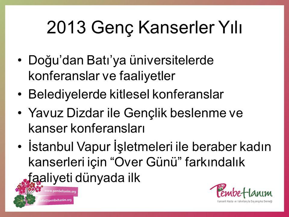 2013 Genç Kanserler Yılı Doğu'dan Batı'ya üniversitelerde konferanslar ve faaliyetler Belediyelerde kitlesel konferanslar Yavuz Dizdar ile Gençlik bes