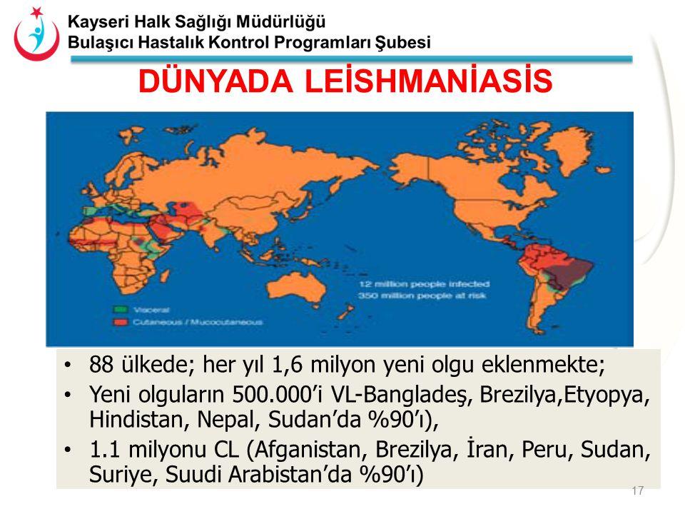 DÜNYADA LEİSHMANİASİS 88 ülkede; her yıl 1,6 milyon yeni olgu eklenmekte; Yeni olguların 500.000'i VL-Bangladeş, Brezilya,Etyopya, Hindistan, Nepal, Sudan'da %90'ı), 1.1 milyonu CL (Afganistan, Brezilya, İran, Peru, Sudan, Suriye, Suudi Arabistan'da %90'ı) 17