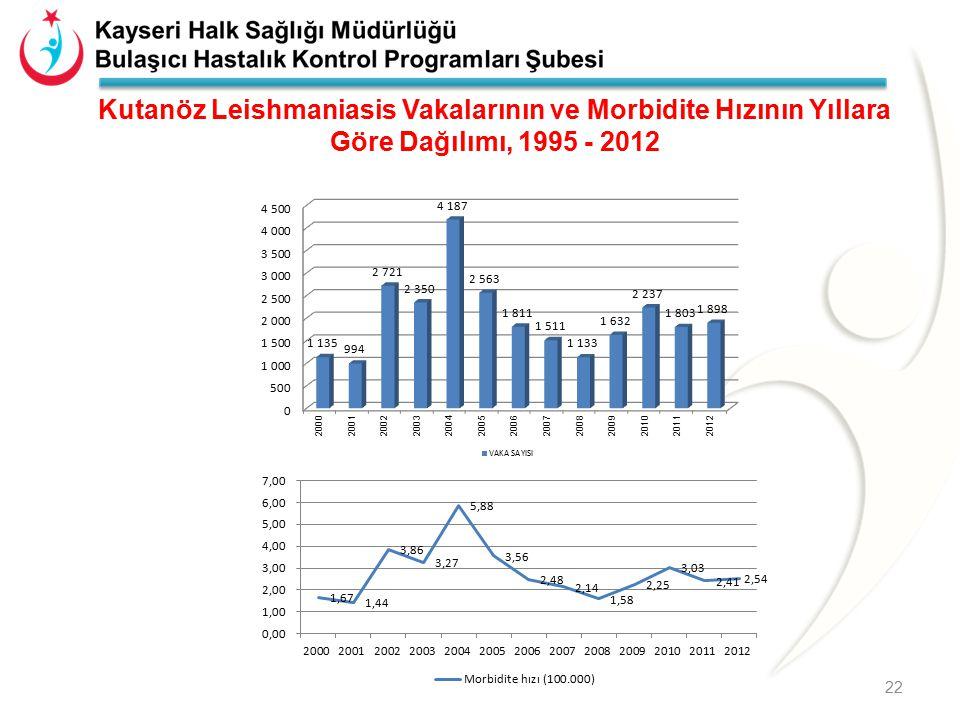 Kutanöz Leishmaniasis Vakalarının ve Morbidite Hızının Yıllara Göre Dağılımı, 1995 - 2012 22