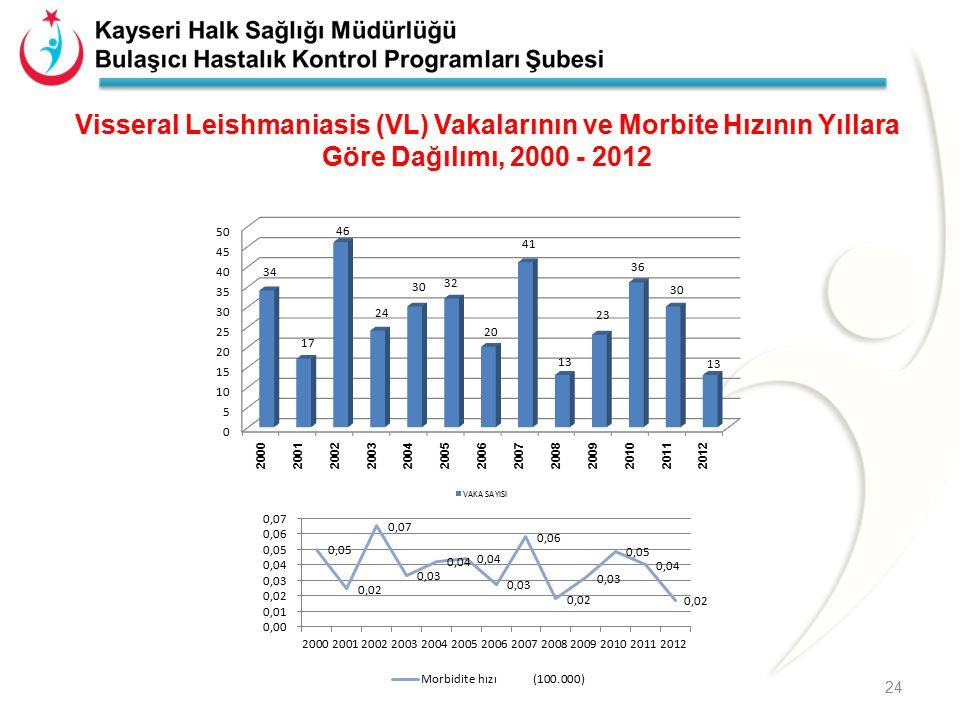 Visseral Leishmaniasis (VL) Vakalarının ve Morbite Hızının Yıllara Göre Dağılımı, 2000 - 2012 24
