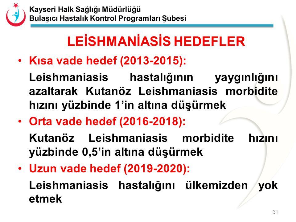 LEİSHMANİASİS HEDEFLER Kısa vade hedef (2013-2015): Leishmaniasis hastalığının yaygınlığını azaltarak Kutanöz Leishmaniasis morbidite hızını yüzbinde 1'in altına düşürmek Orta vade hedef (2016-2018): Kutanöz Leishmaniasis morbidite hızını yüzbinde 0,5'in altına düşürmek Uzun vade hedef (2019-2020): Leishmaniasis hastalığını ülkemizden yok etmek 31