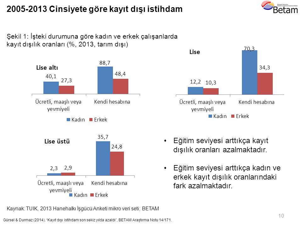 Şekil 1: İşteki durumuna göre kadın ve erkek çalışanlarda kayıt dışılık oranları (%, 2013, tarım dışı) Kaynak: TUIK, 2013 Hanehalkı İşgücü Anketi mikr