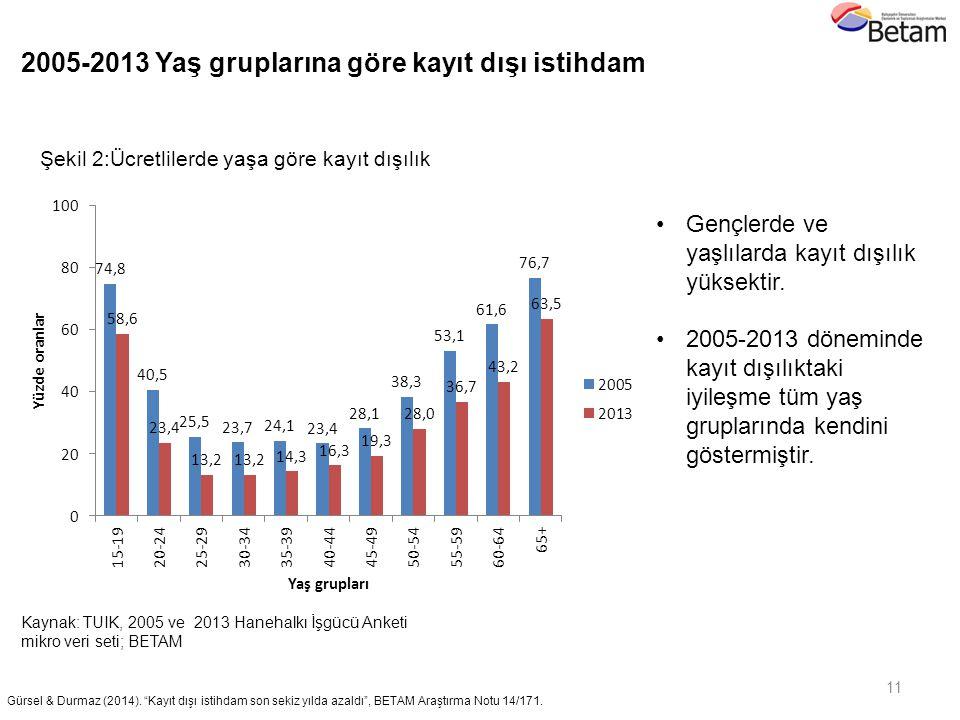 """11 Kaynak: TUIK, 2005 ve 2013 Hanehalkı İşgücü Anketi mikro veri seti; BETAM Şekil 2:Ücretlilerde yaşa göre kayıt dışılık Gürsel & Durmaz (2014). """"Kay"""
