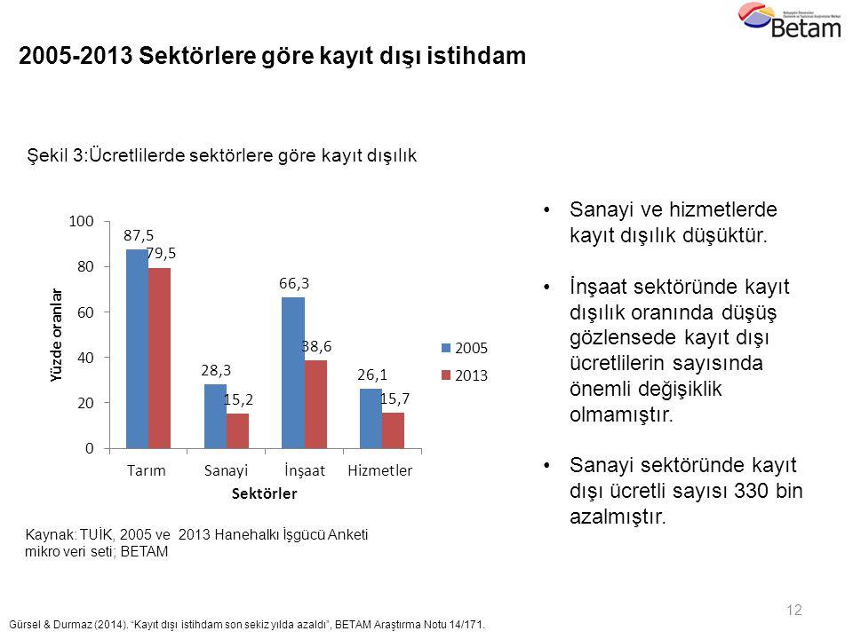 12 Kaynak: TUİK, 2005 ve 2013 Hanehalkı İşgücü Anketi mikro veri seti; BETAM Şekil 3:Ücretlilerde sektörlere göre kayıt dışılık Gürsel & Durmaz (2014)