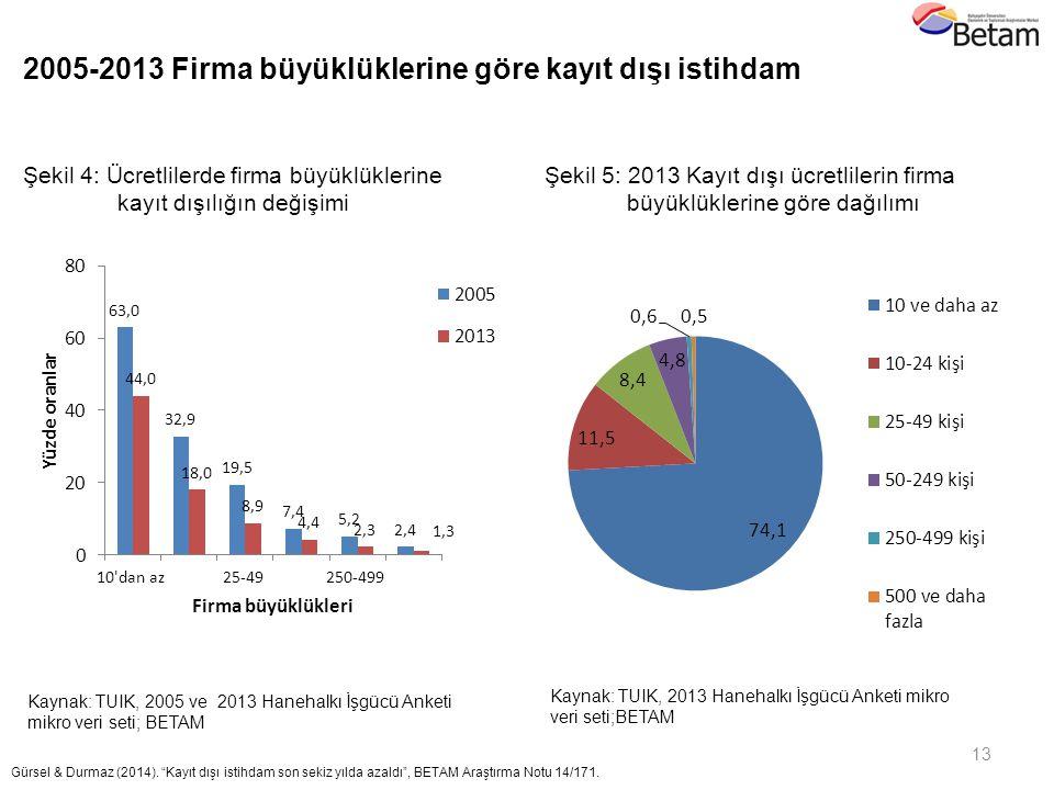 13 Kaynak: TUIK, 2005 ve 2013 Hanehalkı İşgücü Anketi mikro veri seti; BETAM Şekil 4: Ücretlilerde firma büyüklüklerine kayıt dışılığın değişimi Şekil