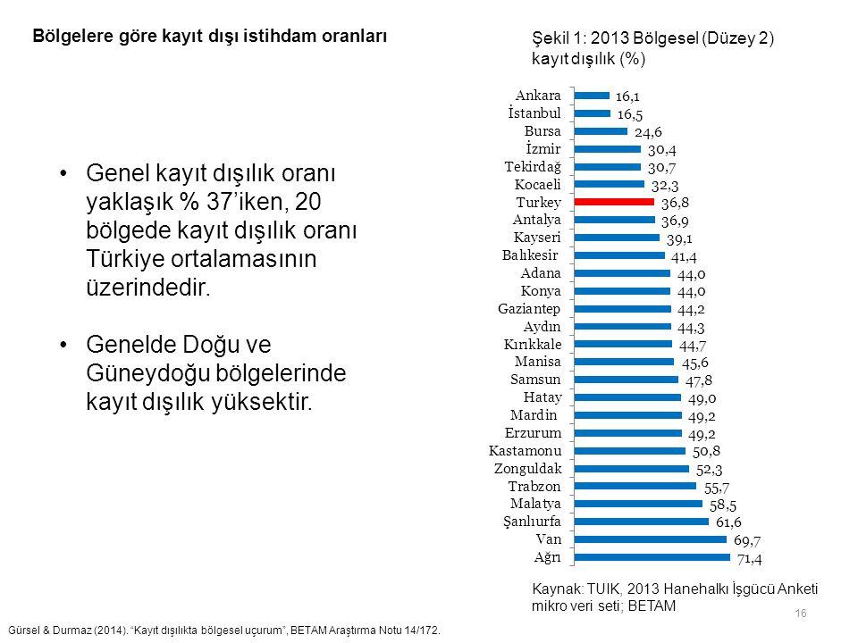 16 Genel kayıt dışılık oranı yaklaşık % 37'iken, 20 bölgede kayıt dışılık oranı Türkiye ortalamasının üzerindedir. Genelde Doğu ve Güneydoğu bölgeleri