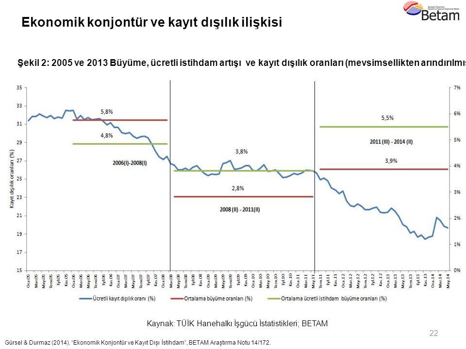 """22 Gürsel & Durmaz (2014). """"Ekonomik Konjontür ve Kayıt Dışı İstihdam"""", BETAM Araştırma Notu 14/172. 2011 Şekil 2: 2005 ve 2013 Büyüme, ücretli istihd"""