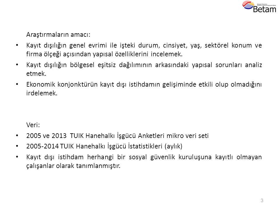 14 Gürsel & Durmaz (2014).