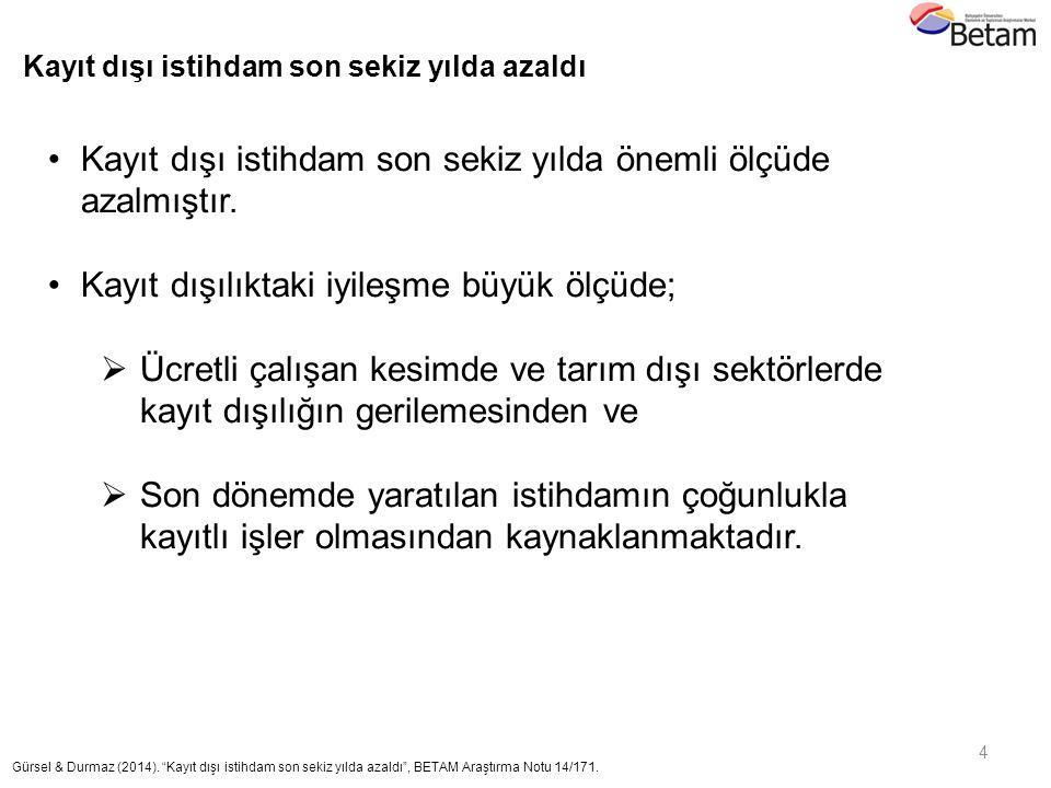 5 Gürsel & Durmaz (2014).