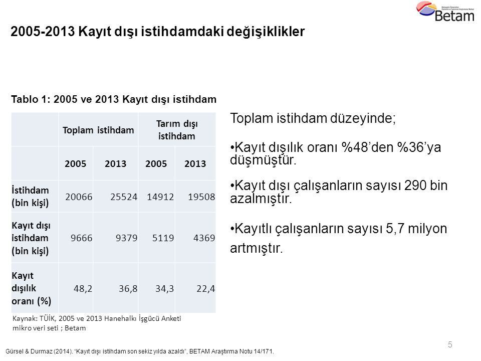 """5 Gürsel & Durmaz (2014). """"Kayıt dışı istihdam son sekiz yılda azaldı"""", BETAM Araştırma Notu 14/171. 2011 Kaynak: TÜİK, 2005 ve 2013 Hanehalkı İşgücü"""