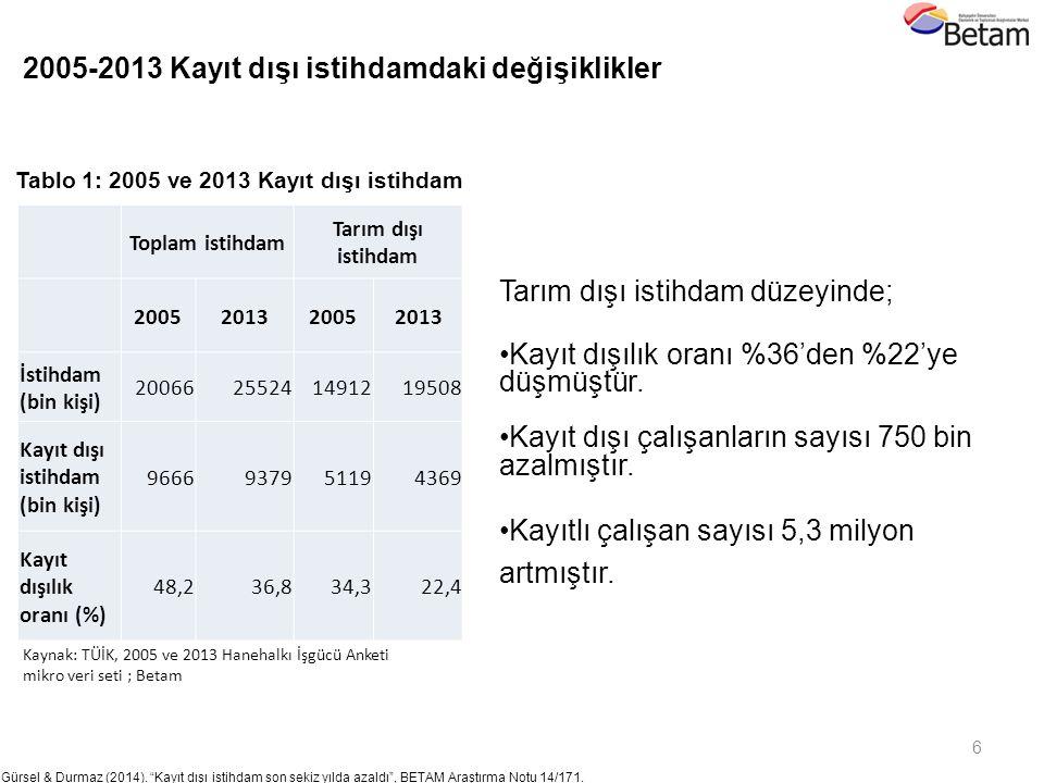 """6 Gürsel & Durmaz (2014). """"Kayıt dışı istihdam son sekiz yılda azaldı"""", BETAM Araştırma Notu 14/171. 2011 Kaynak: TÜİK, 2005 ve 2013 Hanehalkı İşgücü"""