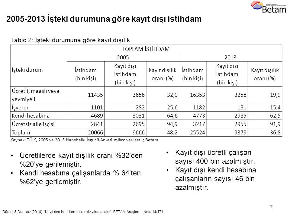 TOPLAM İSTİHDAM İşteki durum 20052013 İstihdam (bin kişi) Kayıt dışı istihdam (bin kişi) Kayıt dışılık oranı (%) İstihdam (bin kişi) Kayıt dışı istihd