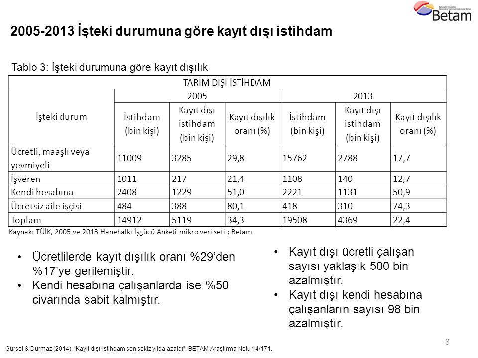 TARIM DIŞI İSTİHDAM İşteki durum 20052013 İstihdam (bin kişi) Kayıt dışı istihdam (bin kişi) Kayıt dışılık oranı (%) İstihdam (bin kişi) Kayıt dışı is