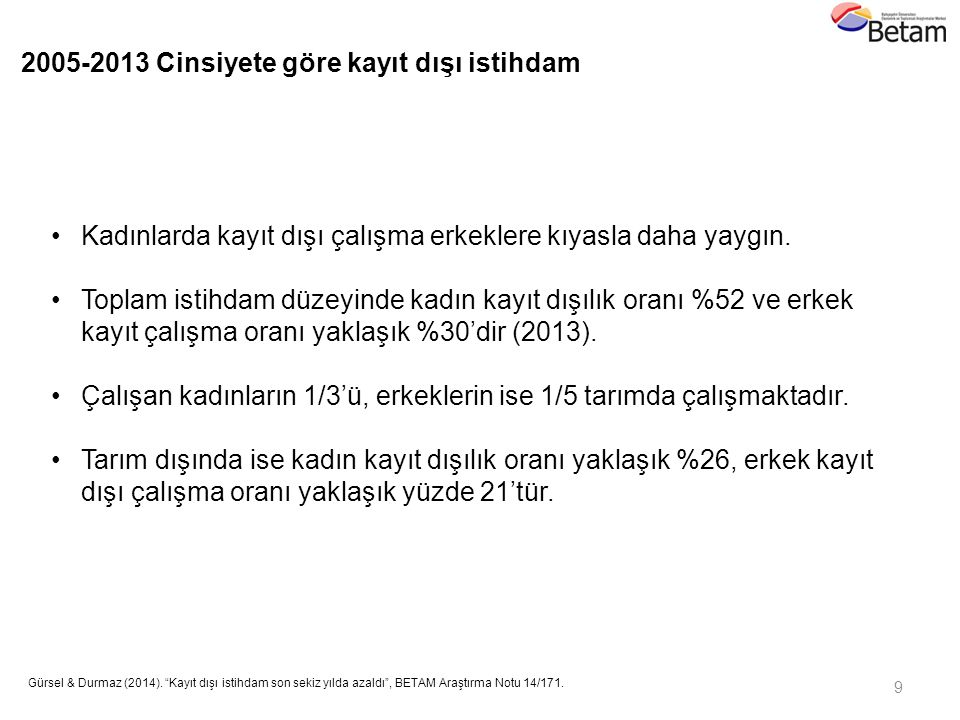 """9 Gürsel & Durmaz (2014). """"Kayıt dışı istihdam son sekiz yılda azaldı"""", BETAM Araştırma Notu 14/171. 2011 Kadınlarda kayıt dışı çalışma erkeklere kıya"""