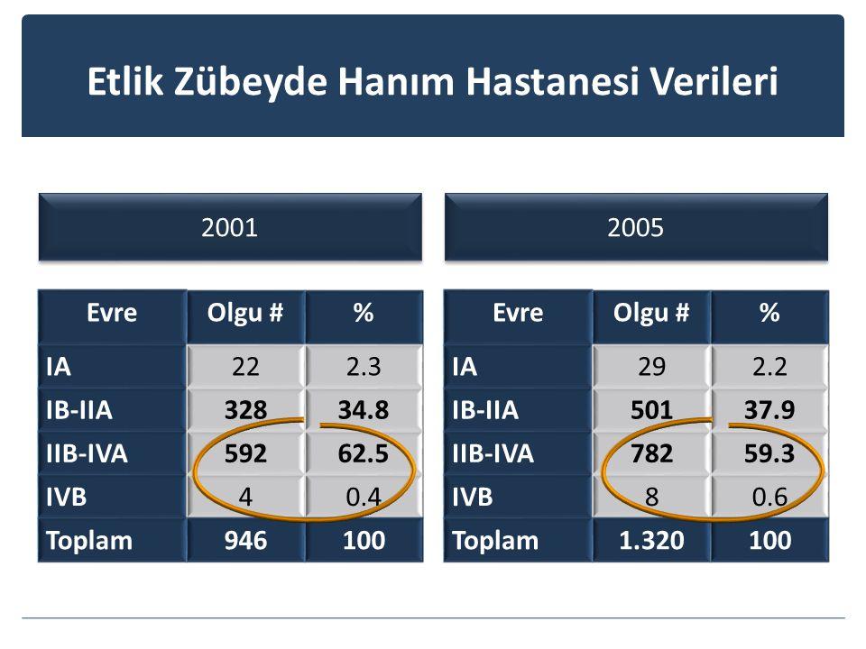 Etlik Zübeyde Hanım Hastanesi Verileri 2001 2005 EvreOlgu #% IA222.3 IB-IIA32834.8 IIB-IVA59262.5 IVB40.4 Toplam946100 EvreOlgu #% IA292.2 IB-IIA50137.9 IIB-IVA78259.3 IVB80.6 Toplam1.320100