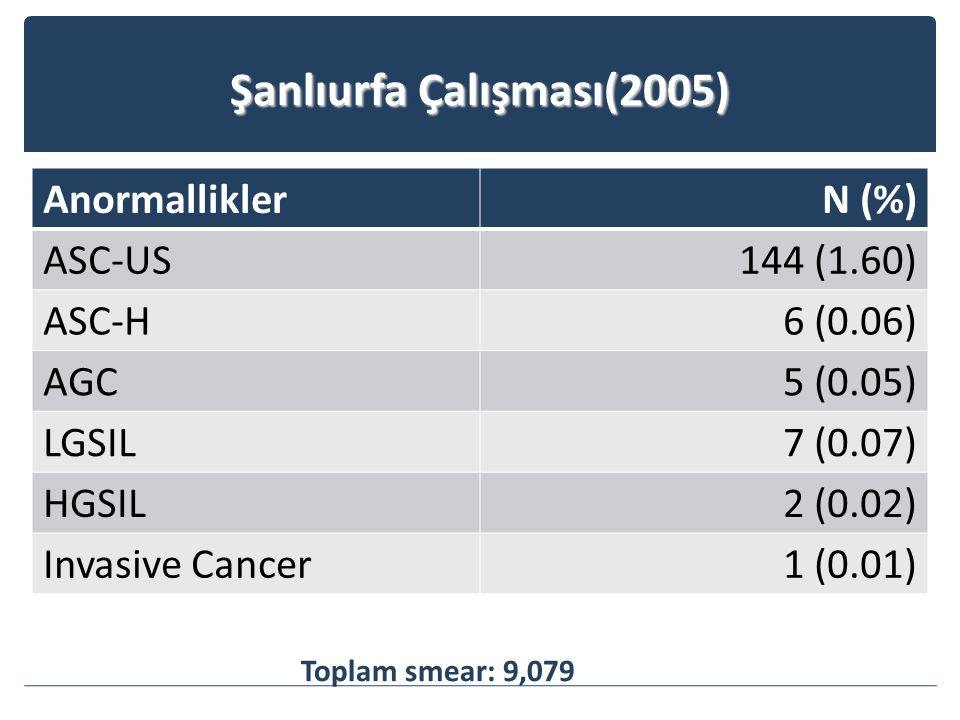 Şanlıurfa Çalışması(2005) AnormalliklerN (%) ASC-US144 (1.60) ASC-H6 (0.06) AGC5 (0.05) LGSIL7 (0.07) HGSIL2 (0.02) Invasive Cancer1 (0.01) Toplam smear: 9,079