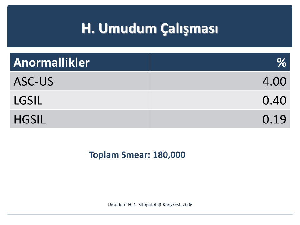 H.Umudum Çalışması Anormallikler% ASC-US4.00 LGSIL0.40 HGSIL0.19 Umudum H, 1.