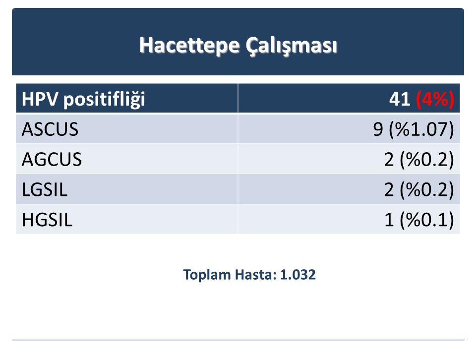 Hacettepe Çalışması HPV positifliği41 (4%) ASCUS9 (%1.07) AGCUS2 (%0.2) LGSIL2 (%0.2) HGSIL1 (%0.1) Toplam Hasta: 1.032