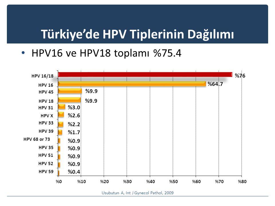 %0%0%10%20%30%40%50%60%70%80 HPV 59 HPV 52 HPV 51 HPV 35 HPV 68 or 73 HPV 39 HPV 33 HPV X HPV 31 HPV 18 HPV 45 HPV 16 HPV 16/18 %76 %64.7 %9.9 %3.0 %2.6 %2.2 %1.7 %0.9 %0.4 Türkiye'de HPV Tiplerinin Dağılımı Usubutun A, Int J Gynecol Pathol, 2009 HPV16 ve HPV18 toplamı %75.4