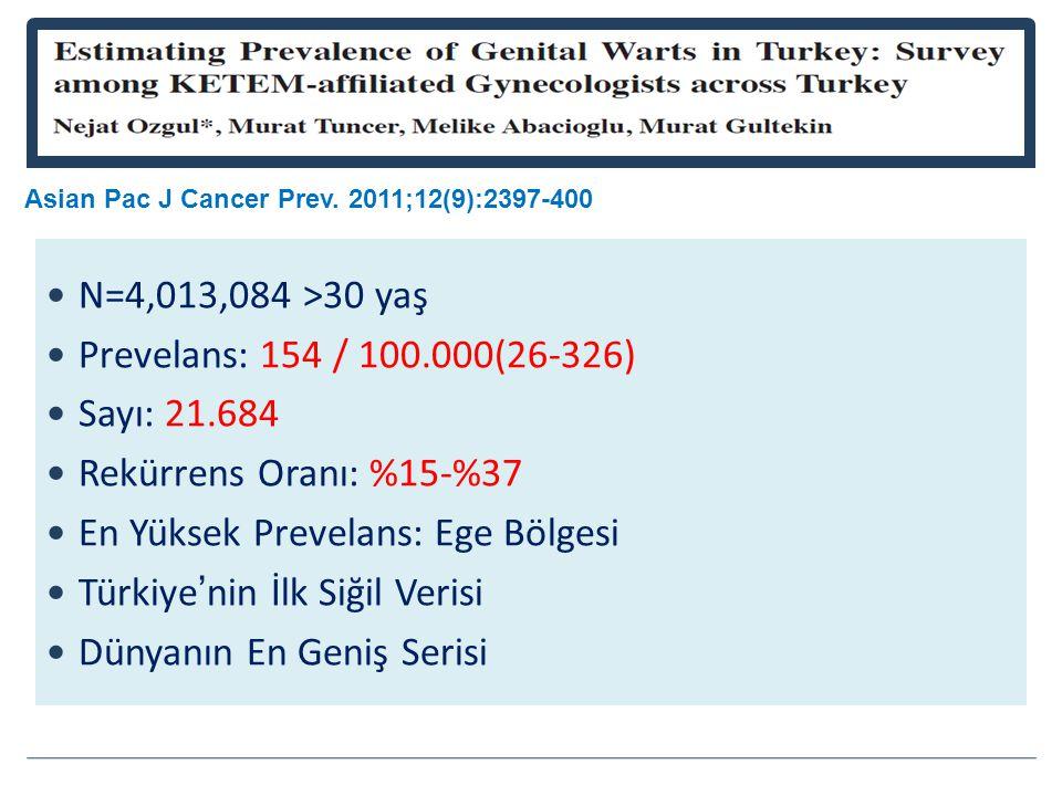 N=4,013,084 >30 yaş Prevelans: 154 / 100.000(26-326) Sayı: 21.684 Rekürrens Oranı: %15-%37 En Yüksek Prevelans: Ege Bölgesi Türkiye'nin İlk Siğil Verisi Dünyanın En Geniş Serisi Asian Pac J Cancer Prev.