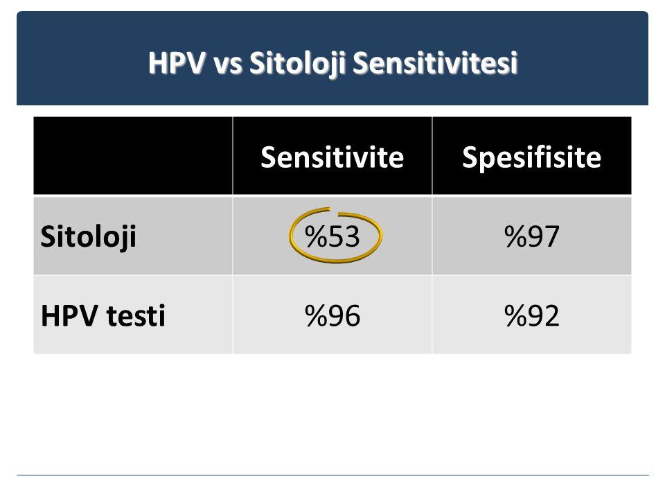HPV vs Sitoloji Sensitivitesi SensitiviteSpesifisite Sitoloji%53%97 HPV testi%96%92