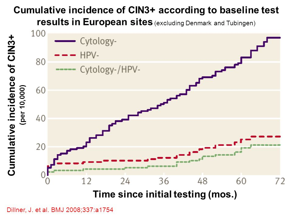 Cumulative incidence of CIN3+ (per 10,000) Time since initial testing (mos.) Dillner, J. et al. BMJ 2008;337:a1754 Cumulative incidence of CIN3+ accor