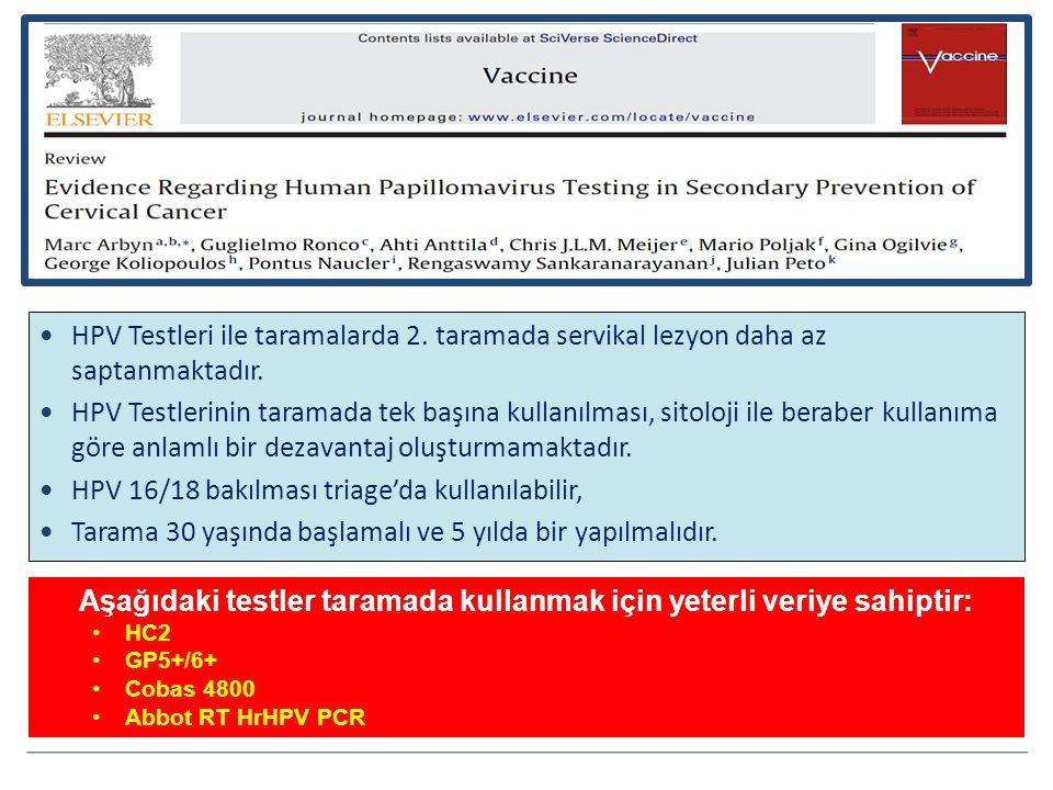 HPV Testleri ile taramalarda 2.taramada servikal lezyon daha az saptanmaktadır.
