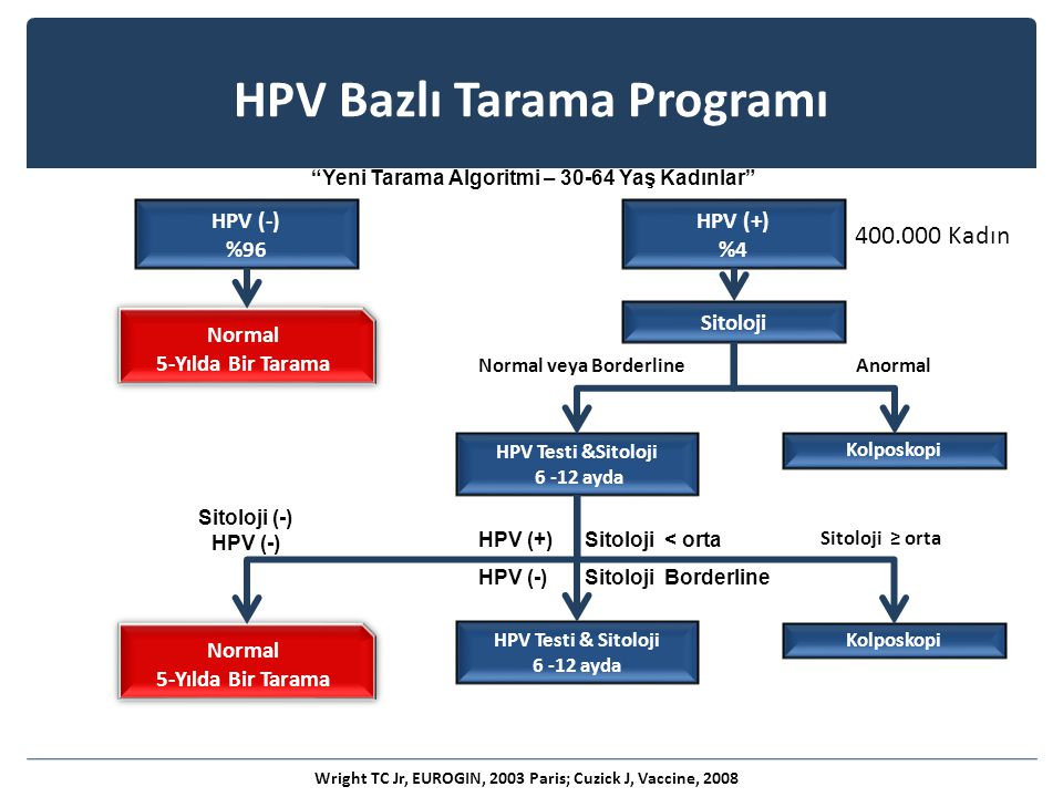 "Wright TC Jr, EUROGIN, 2003 Paris; Cuzick J, Vaccine, 2008 Normal veya BorderlineAnormal Sitoloji (-) HPV (-) Sitoloji ≥ orta ""Yeni Tarama Algoritmi –"