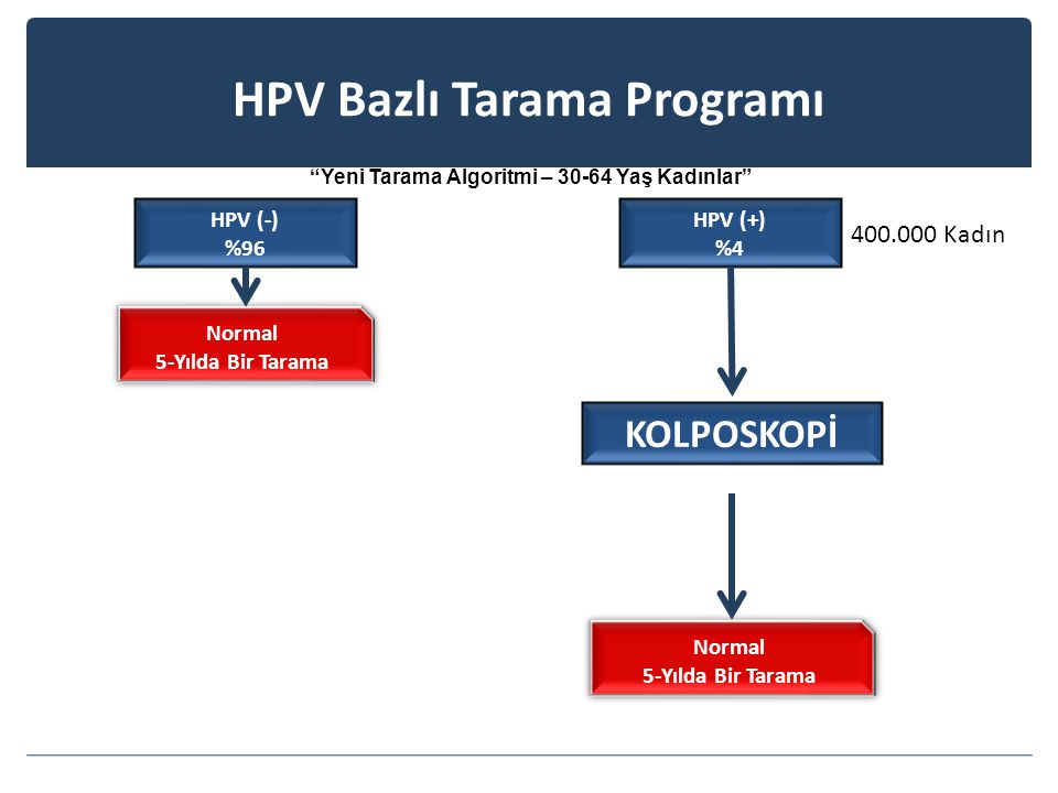 Yeni Tarama Algoritmi – 30-64 Yaş Kadınlar Normal 5-Yılda Bir Tarama Normal 5-Yılda Bir Tarama HPV (-) %96 HPV (+) %4 KOLPOSKOPİ Normal 5-Yılda Bir Tarama Normal 5-Yılda Bir Tarama 400.000 Kadın HPV Bazlı Tarama Programı