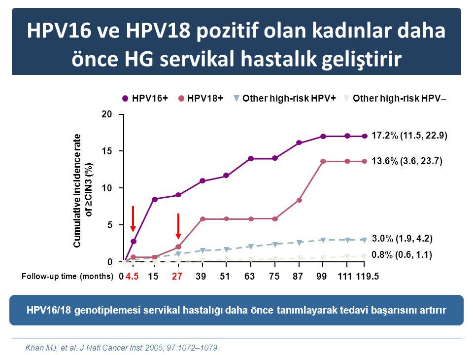 HPV16 ve HPV18 pozitif olan kadınlar daha önce HG servikal hastalık geliştirir Cumulative incidence rate of ≥CIN3 (%) Follow-up time (months) Other high-risk HPV+HPV18+ Other high-risk HPV  HPV16+ HPV16/18 genotiplemesi servikal hastalığı daha önce tanımlayarak tedavi başarısını artırır 17.2% (11.5, 22.9) 13.6% (3.6, 23.7) 3.0% (1.9, 4.2) 0.8% (0.6, 1.1) 4.51527395163758799119.51110 20 15 10 5 0 Khan MJ, et al.