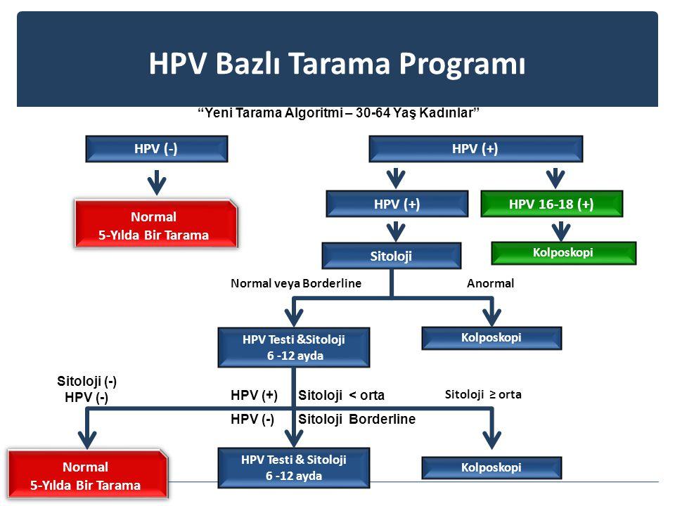Yeni Tarama Algoritmi – 30-64 Yaş Kadınlar Normal 5-Yılda Bir Tarama Normal 5-Yılda Bir Tarama HPV (-)HPV (+) Normal veya BorderlineAnormal Sitoloji (-) HPV (-) Sitoloji ≥ orta Sitoloji HPV Testi &Sitoloji 6 -12 ayda Kolposkopi HPV Testi & Sitoloji 6 -12 ayda Normal 5-Yılda Bir Tarama Normal 5-Yılda Bir Tarama HPV (+) Sitoloji < orta HPV (-) Sitoloji Borderline HPV Bazlı Tarama Programı HPV 16-18 (+)HPV (+) Kolposkopi