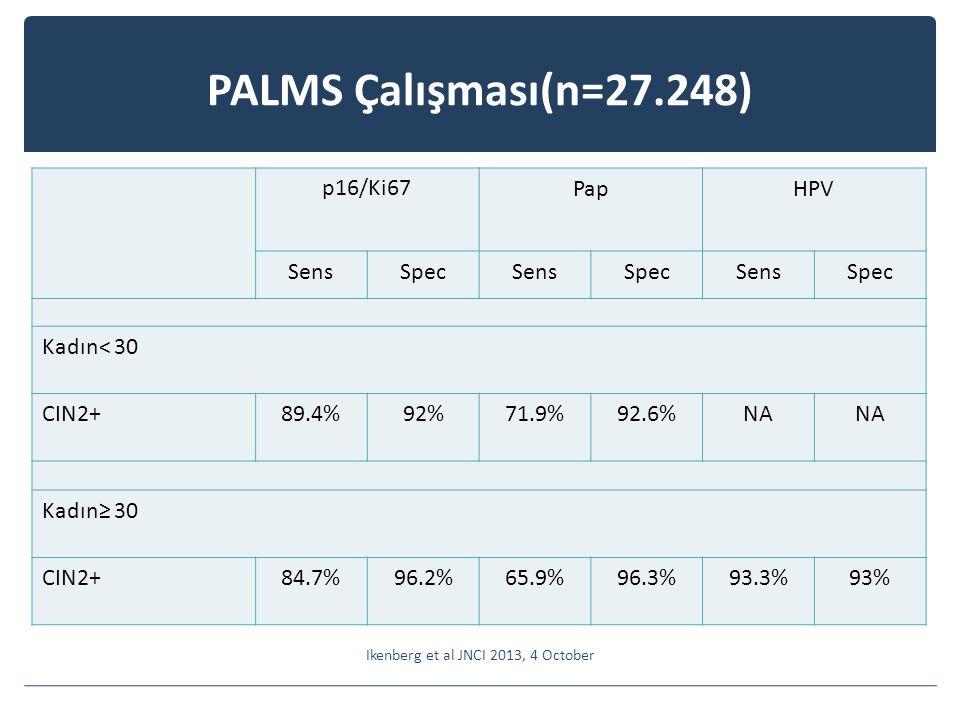 PALMS Çalışması(n=27.248) Ikenberg et al JNCI 2013, 4 October p16/Ki67PapHPV SensSpecSensSpecSensSpec Kadın< 30 CIN2+89.4%92%71.9%92.6%NA Kadın≥ 30 CIN2+84.7%96.2%65.9%96.3%93.3%93%