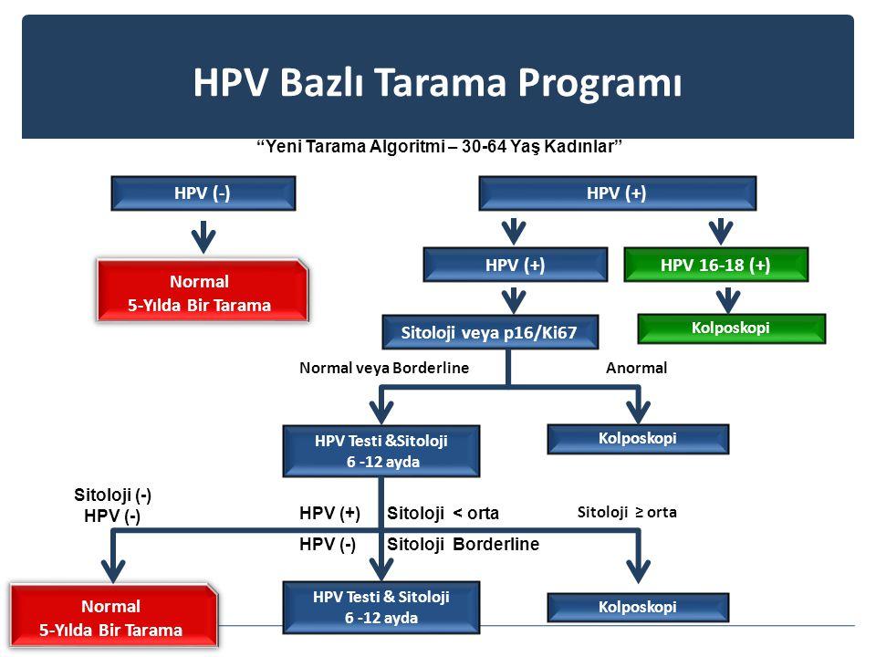 Yeni Tarama Algoritmi – 30-64 Yaş Kadınlar Normal 5-Yılda Bir Tarama Normal 5-Yılda Bir Tarama HPV (-)HPV (+) Normal veya BorderlineAnormal Sitoloji (-) HPV (-) Sitoloji ≥ orta Sitoloji veya p16/Ki67 HPV Testi &Sitoloji 6 -12 ayda Kolposkopi HPV Testi & Sitoloji 6 -12 ayda Normal 5-Yılda Bir Tarama Normal 5-Yılda Bir Tarama HPV (+) Sitoloji < orta HPV (-) Sitoloji Borderline HPV Bazlı Tarama Programı HPV 16-18 (+)HPV (+) Kolposkopi