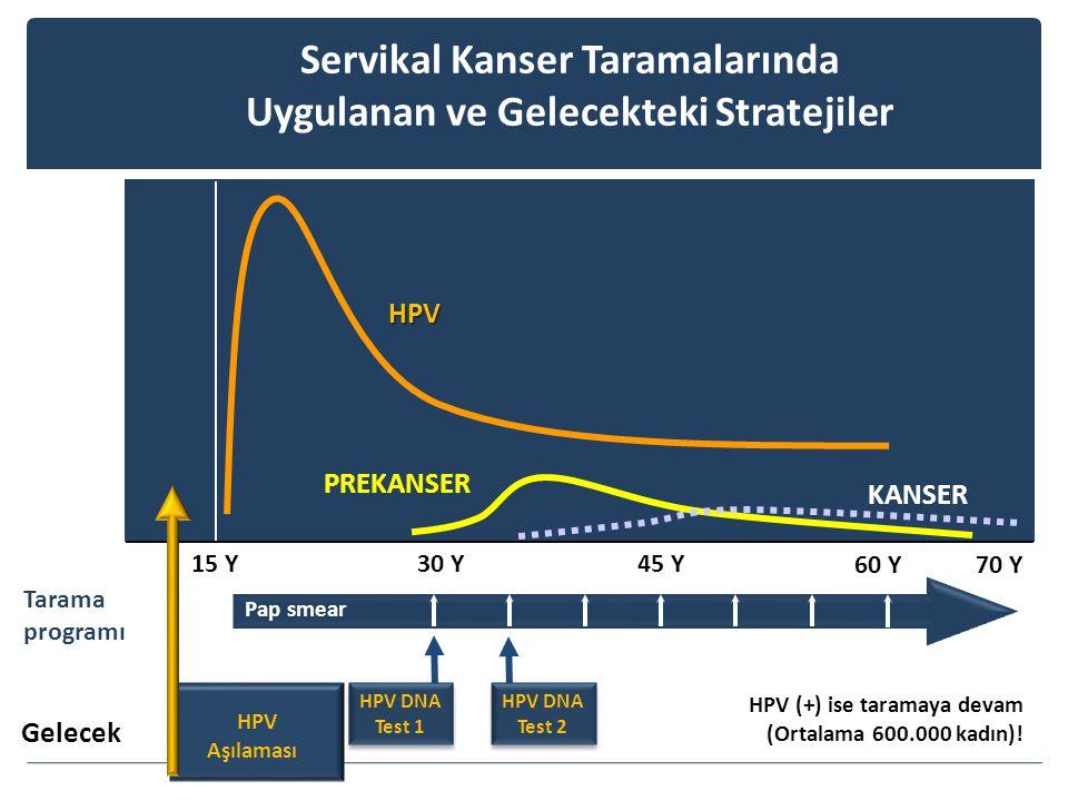 Servikal Kanser Taramalarında Uygulanan ve Gelecekteki Stratejiler 15 Y30 Y45 Y HPV PREKANSER KANSER 60 Y Gelecek HPV (+) ise taramaya devam (Ortalama 600.000 kadın).