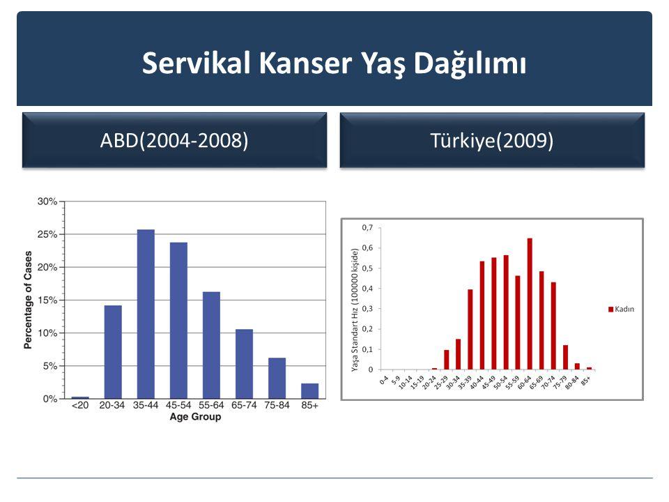 Servikal Kanser Yaş Dağılımı ABD(2004-2008) Türkiye(2009)