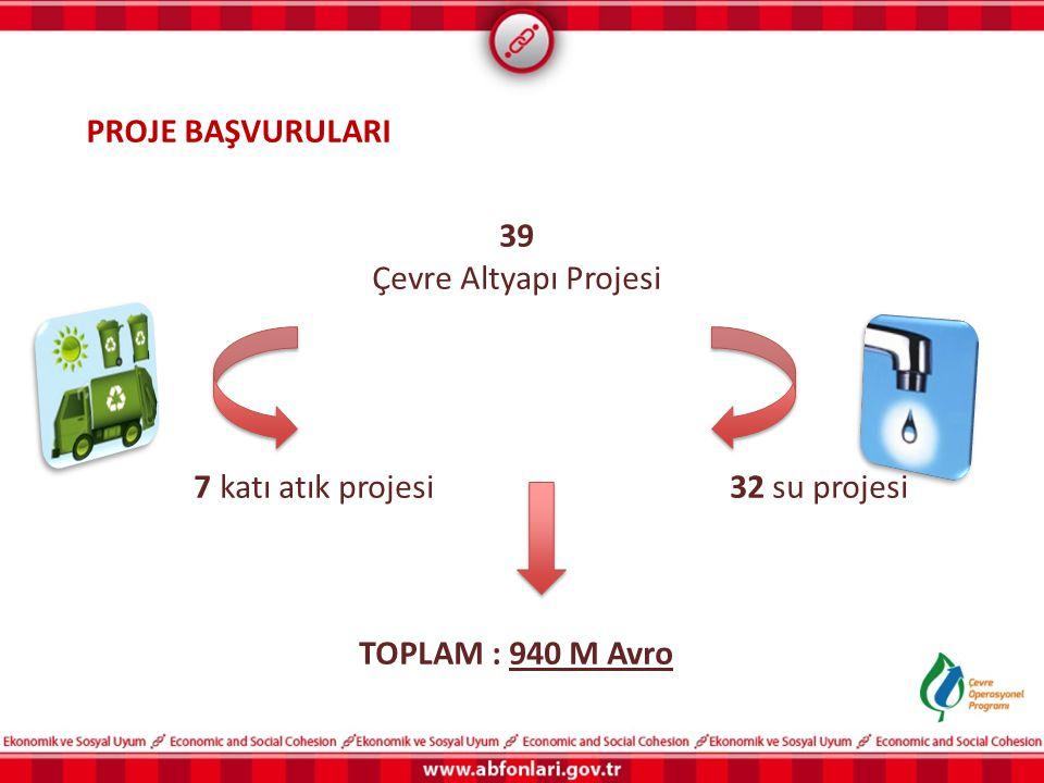 39 Çevre Altyapı Projesi 7 katı atık projesi 32 su projesi TOPLAM : 940 M Avro PROJE BAŞVURULARI