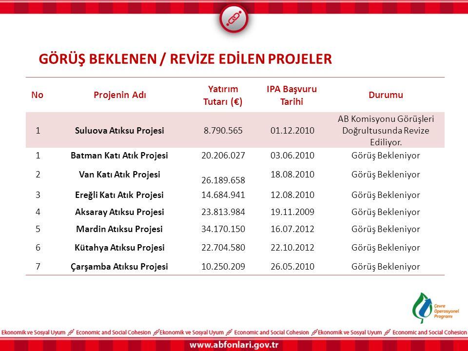 NoProjenin Adı Yatırım Tutarı (€) IPA Başvuru Tarihi Durumu 1Suluova Atıksu Projesi8.790.56501.12.2010 AB Komisyonu Görüşleri Doğrultusunda Revize Edi