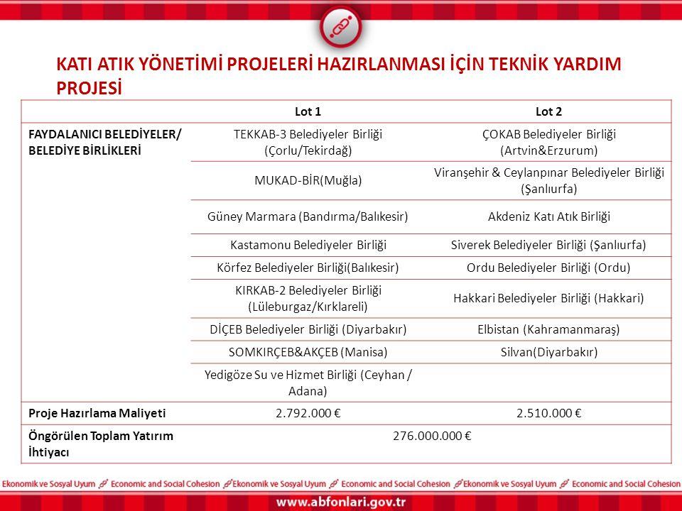 Lot 1Lot 2 FAYDALANICI BELEDİYELER/ BELEDİYE BİRLİKLERİ TEKKAB-3 Belediyeler Birliği (Çorlu/Tekirdağ) ÇOKAB Belediyeler Birliği (Artvin&Erzurum) MUKAD