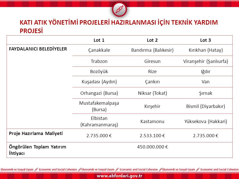 Lot 1Lot 2Lot 3 FAYDALANICI BELEDİYELER ÇanakkaleBandırma (Balıkesir)Kırıkhan (Hatay) TrabzonGiresunViranşehir (Şanlıurfa) BozöyükRizeIğdır Kuşadası (